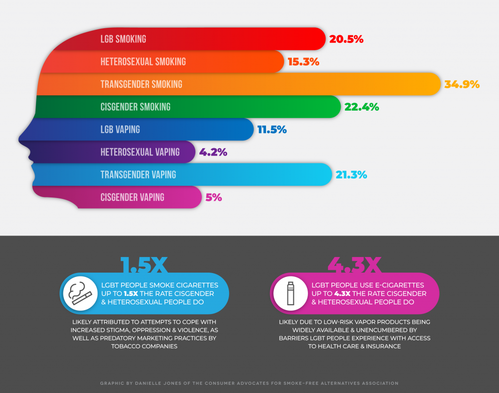 casaa lgbt infographic smoking vaping