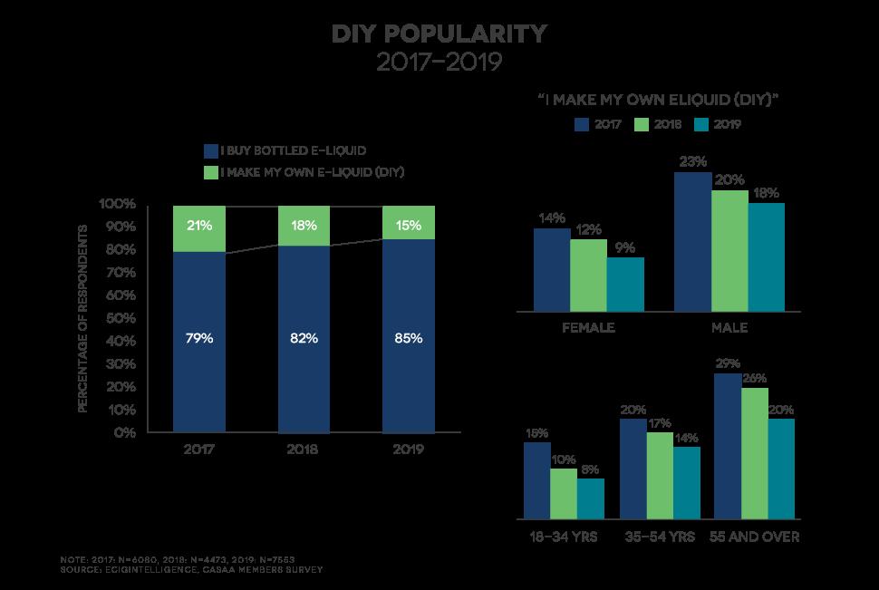 ecigintelligence diy popularity
