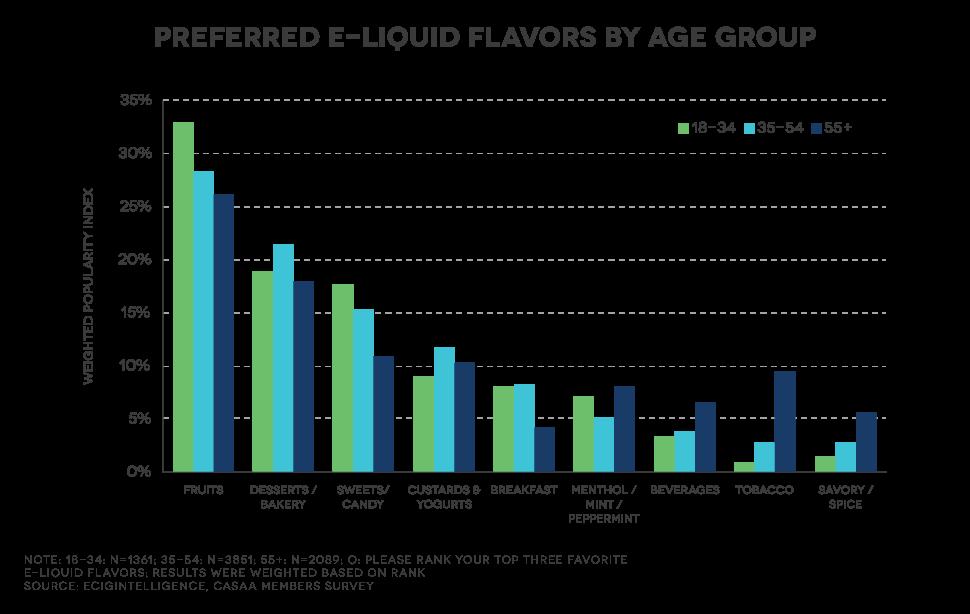 ecigintelligence flavor age graph