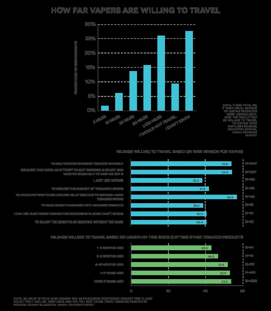 ecigintelligence travel graphs